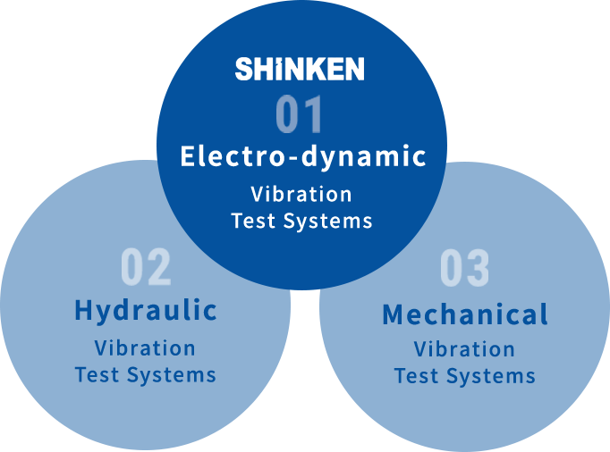 Types of Vibration Test Systems